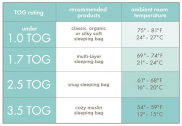 Sleeping Bag TOG Ranking